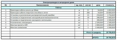 Расчёт сметы на выполнение проекта